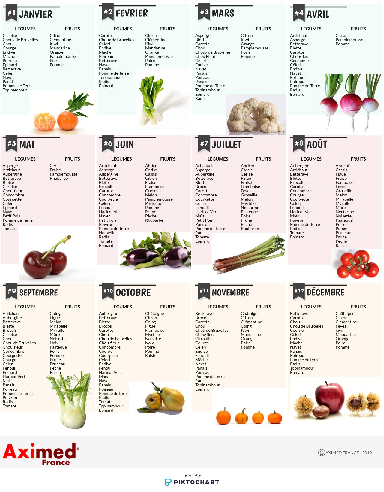Fruits Et Legumes De Saison Quand Les Consommer Infographie
